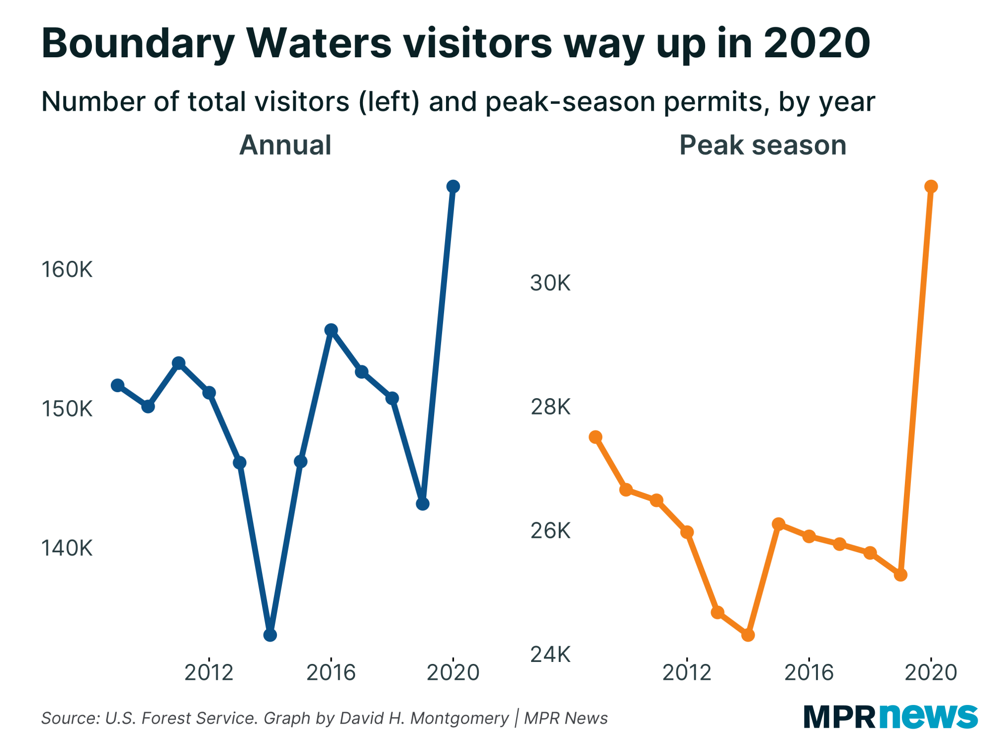Graph showing number of Boundary Waters visitors per year