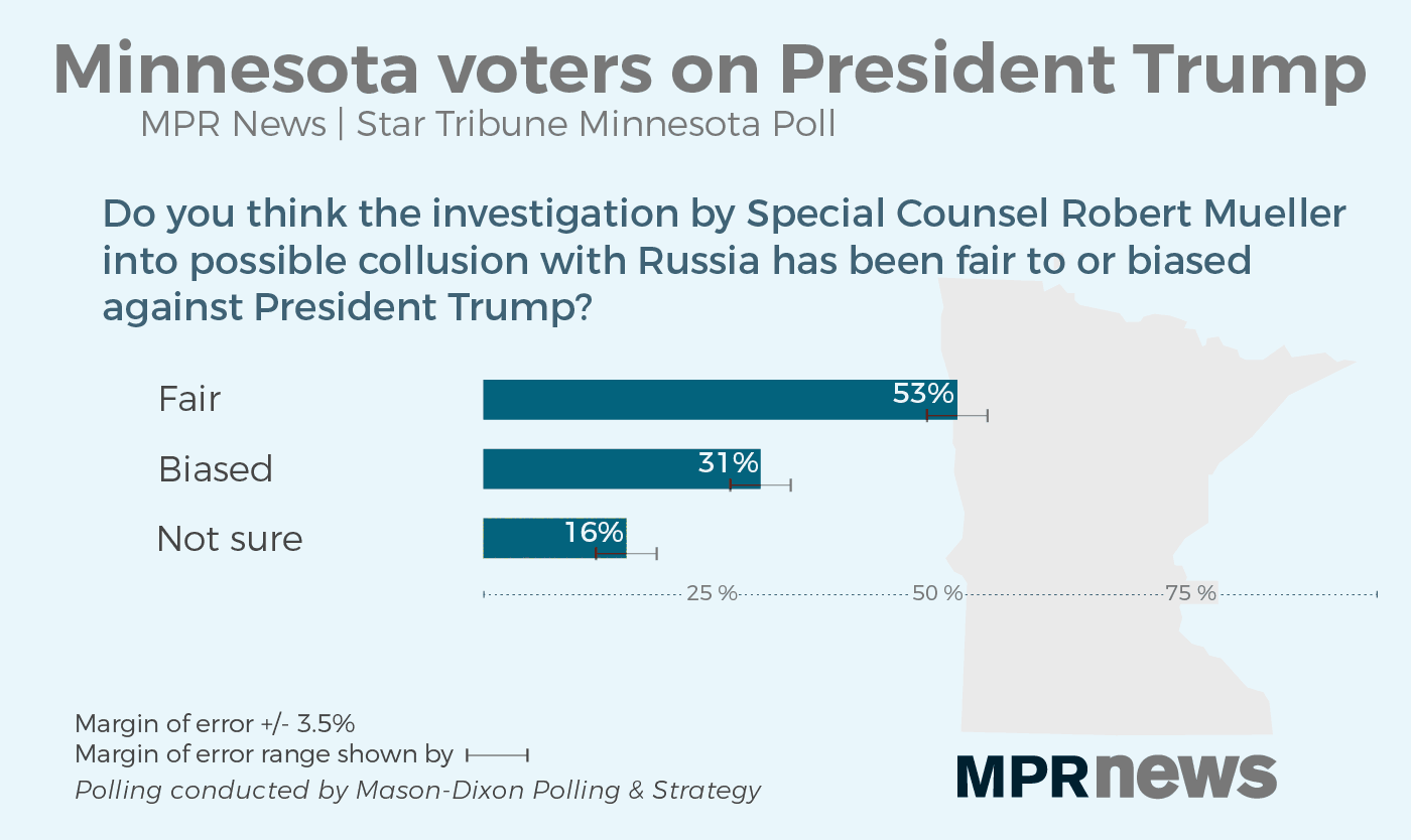 Most polled think the Mueller investigation is fair