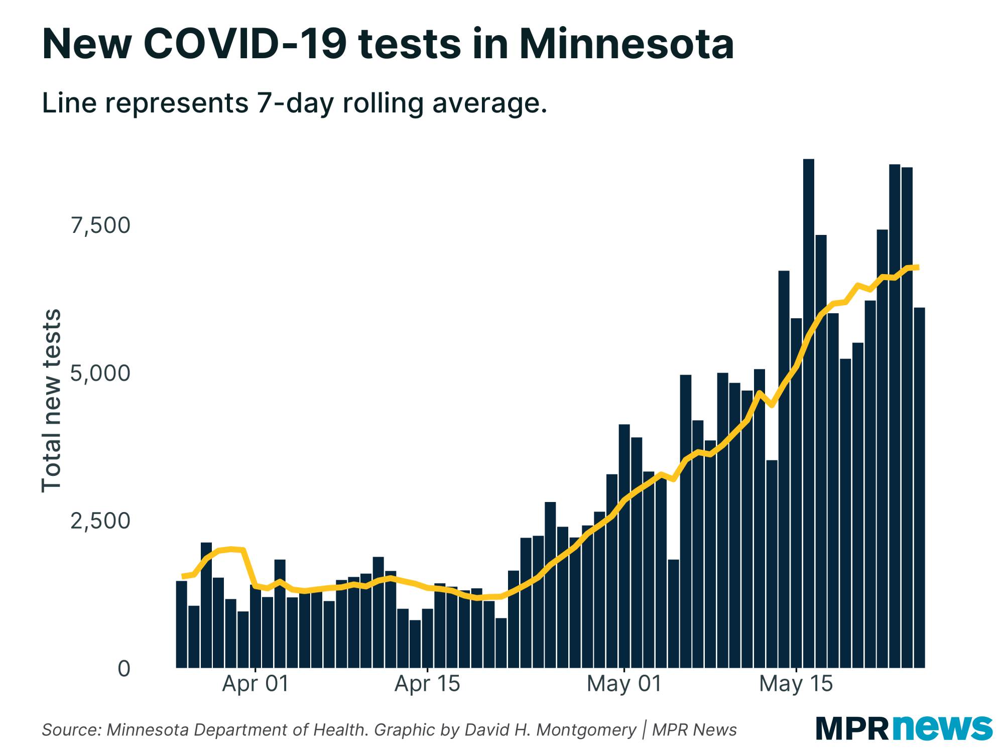 New COVID-19 tests in Minnesota