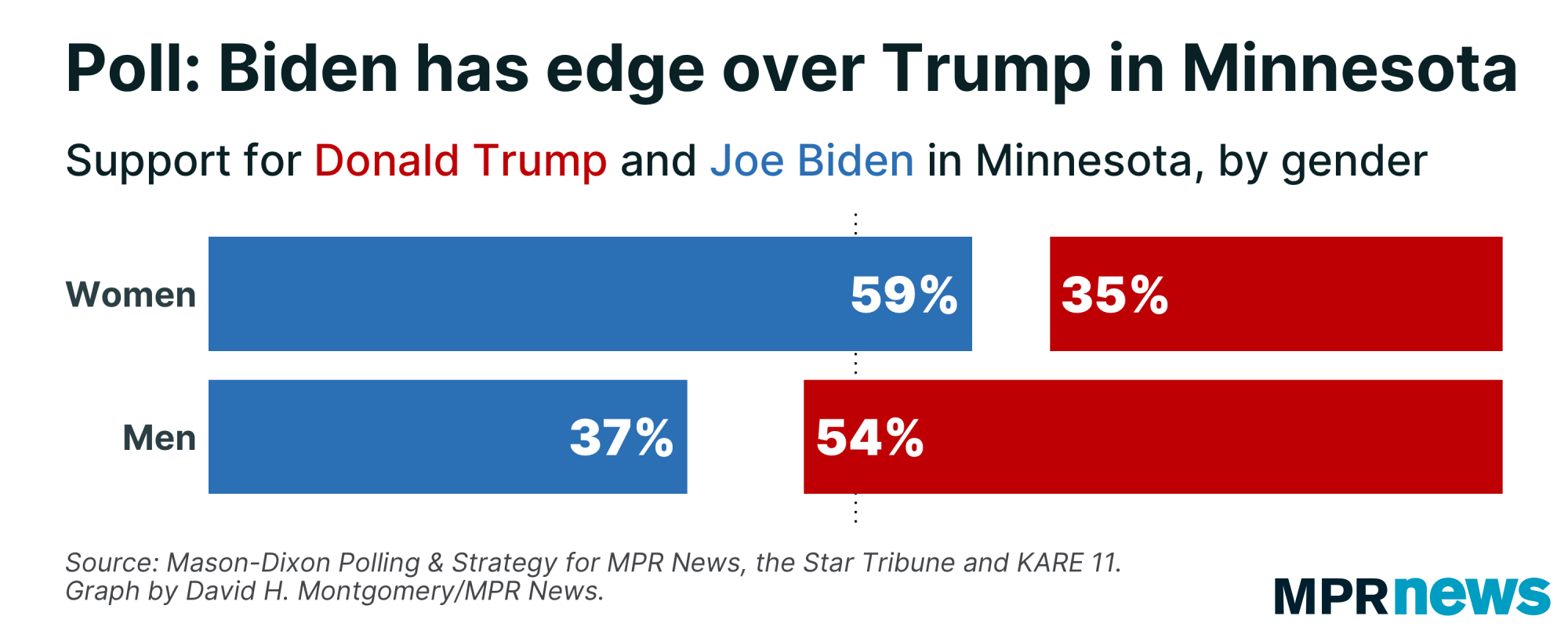 Support for Trump and Biden in Minnesota, by gender