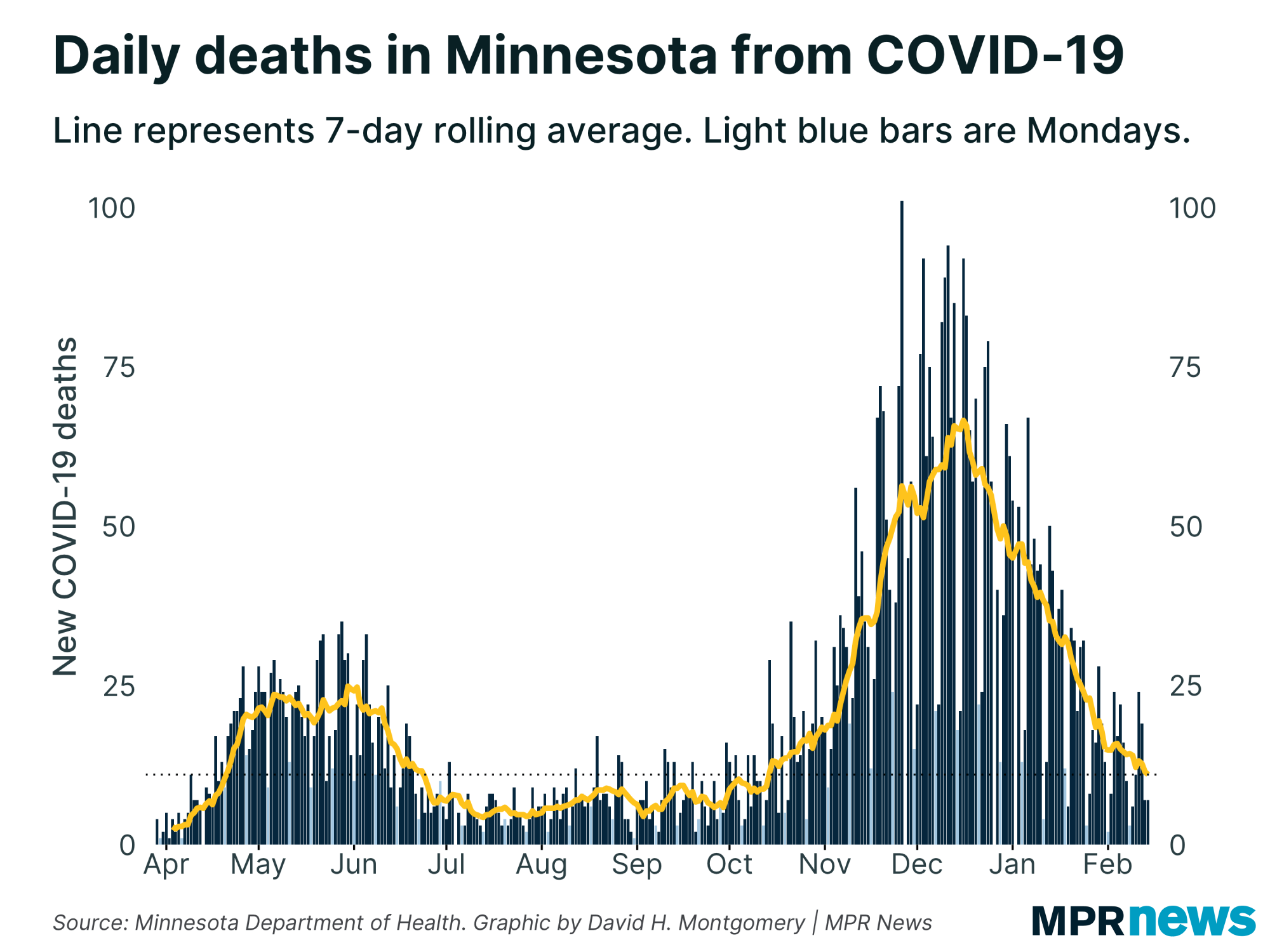 New COVID-19 related deaths reported in Minnesota every day