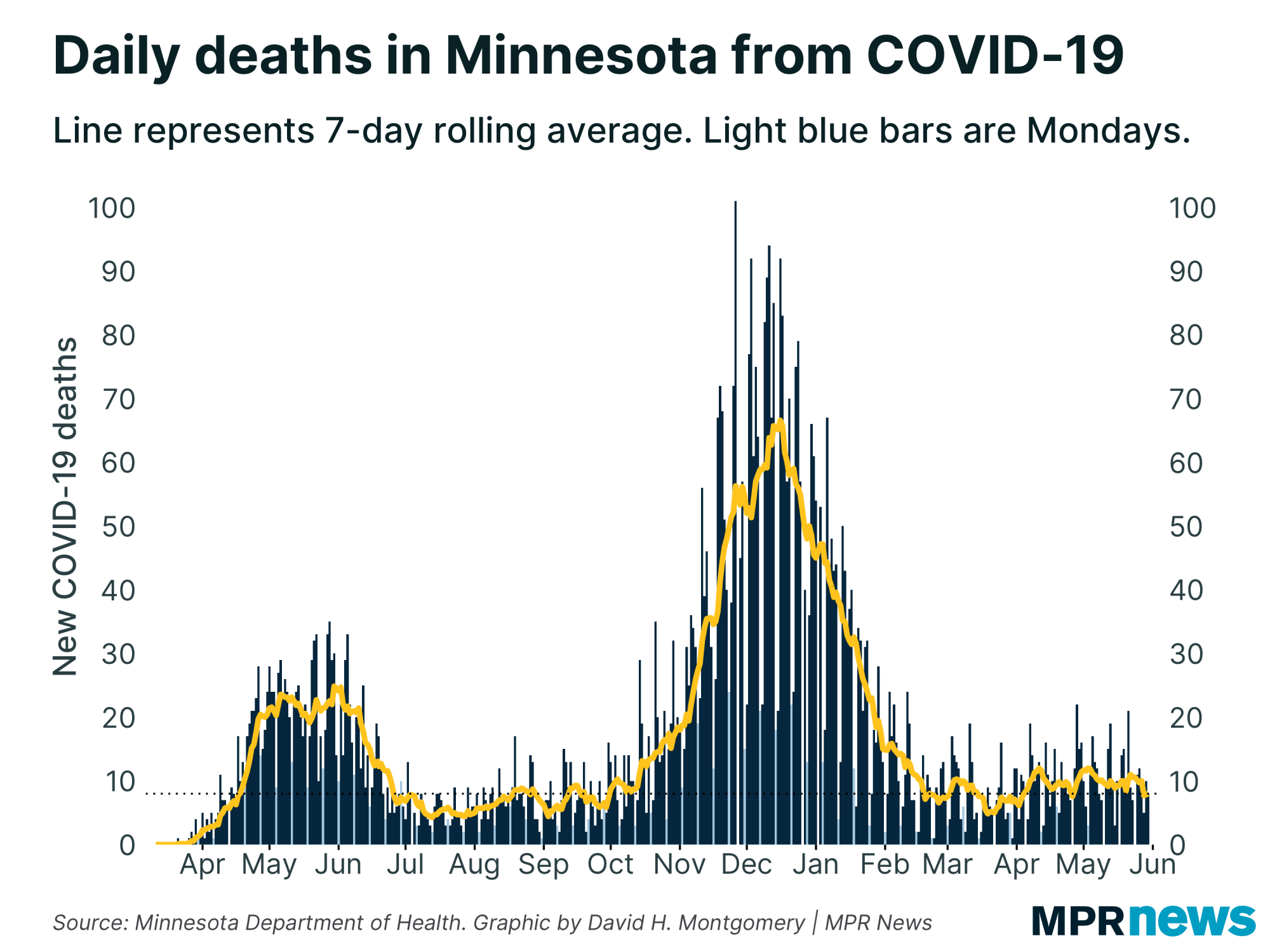 New COVID-19-related deaths reported in Minnesota each day.
