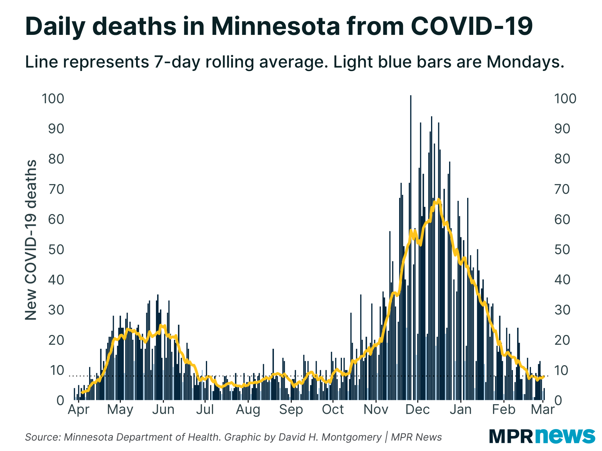 New COVID-19-Related Deaths Reported in Minnesota Every Day