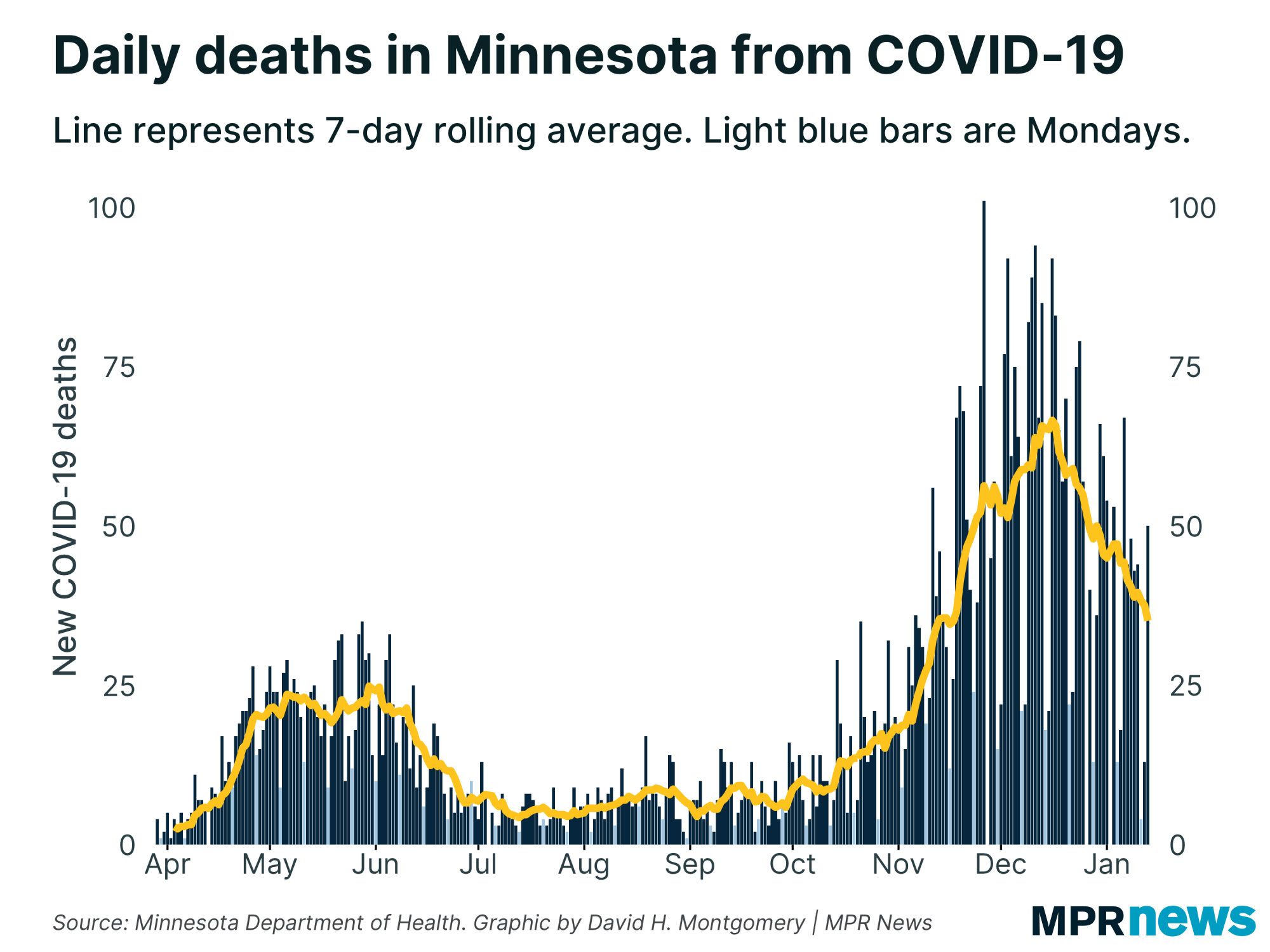 New COVID-19-related deaths are reported in Minnesota every day.