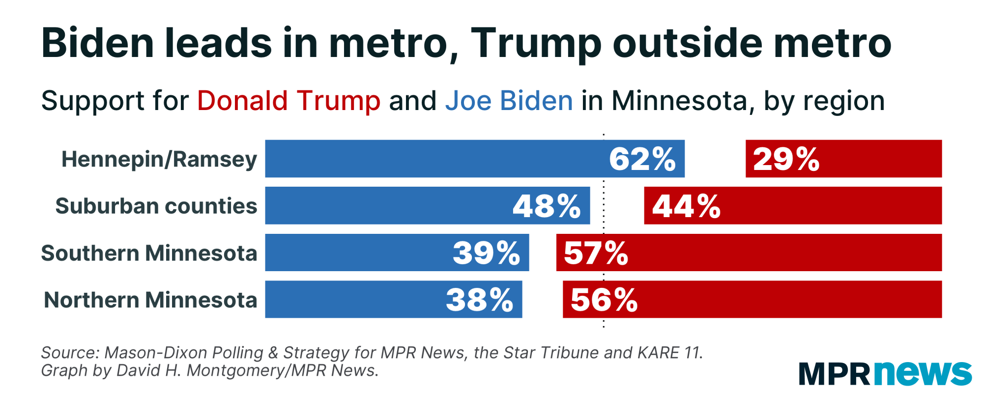 Support for Trump and Biden in Minnesota, by region