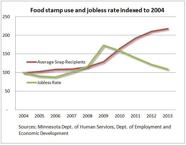 Food stamp use and jobless rate
