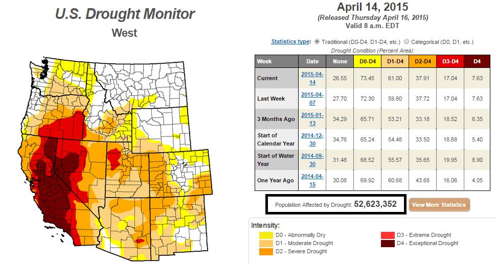 west drought