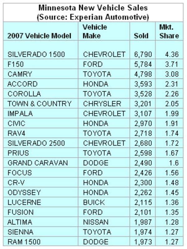 2007 Top sellers