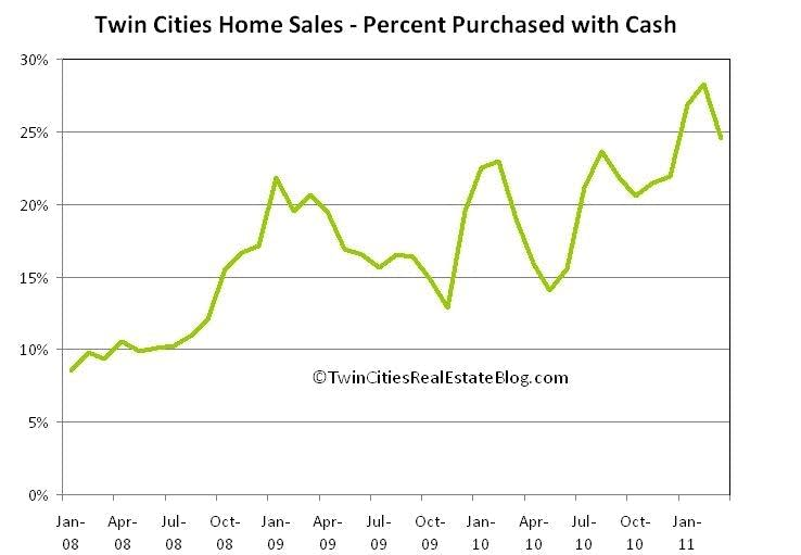 Twin Cities cash home sales