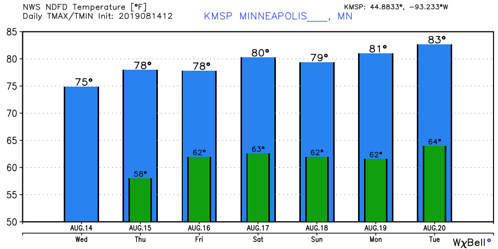 NOAA temperature forecast for Minneapolis