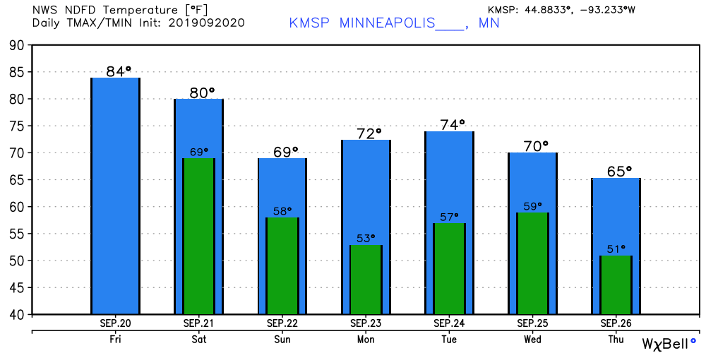 Temperature forecast for Minneapolis