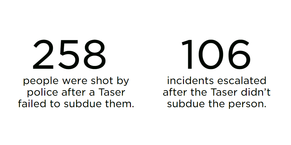 Tased, then shot