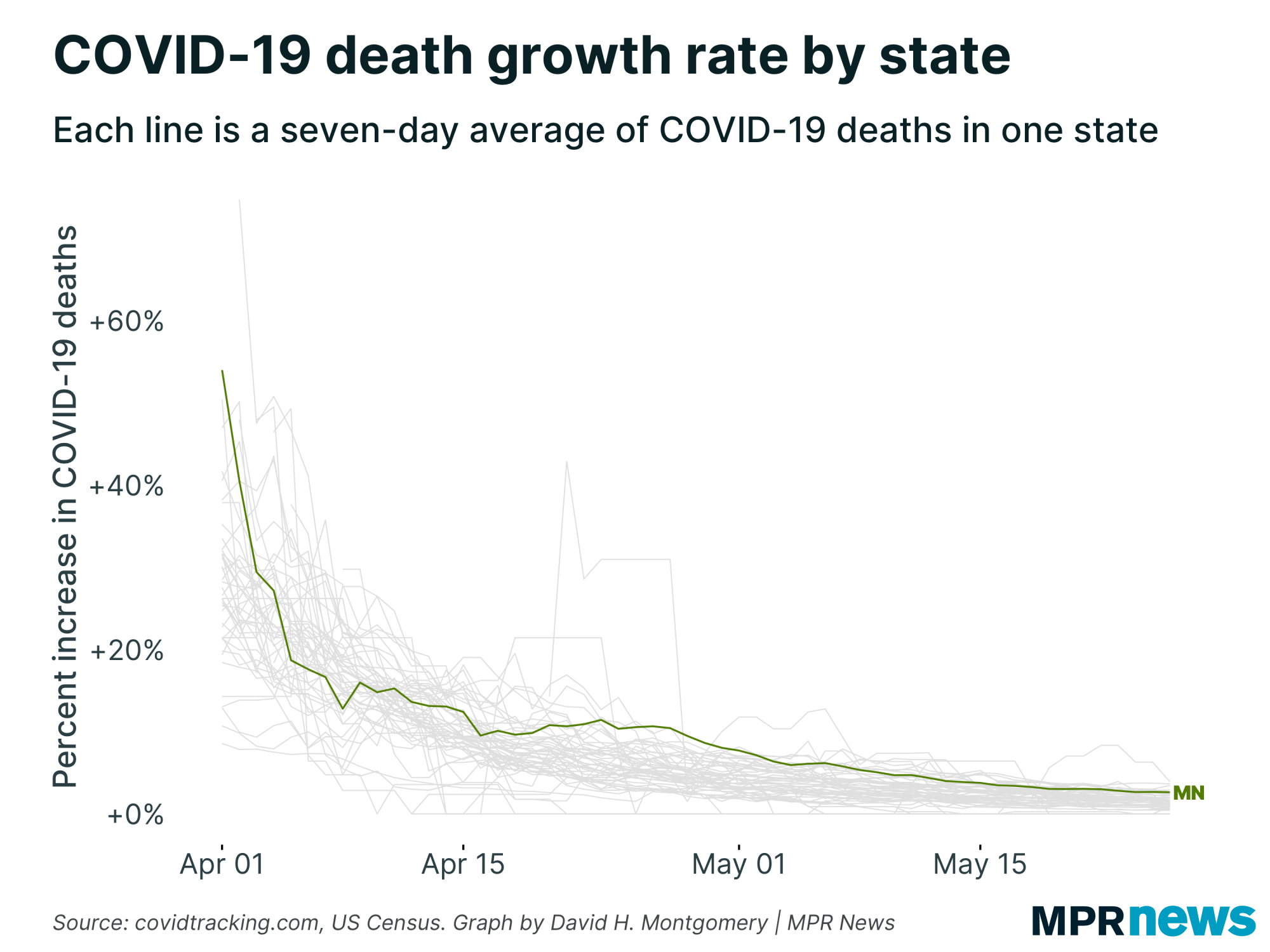 Growth of 新冠肺炎 deaths in 明尼苏达州 vs. other states