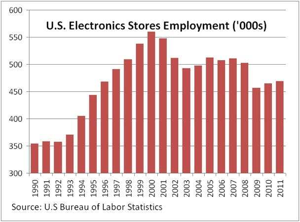 Graphic: Electronics stores employment