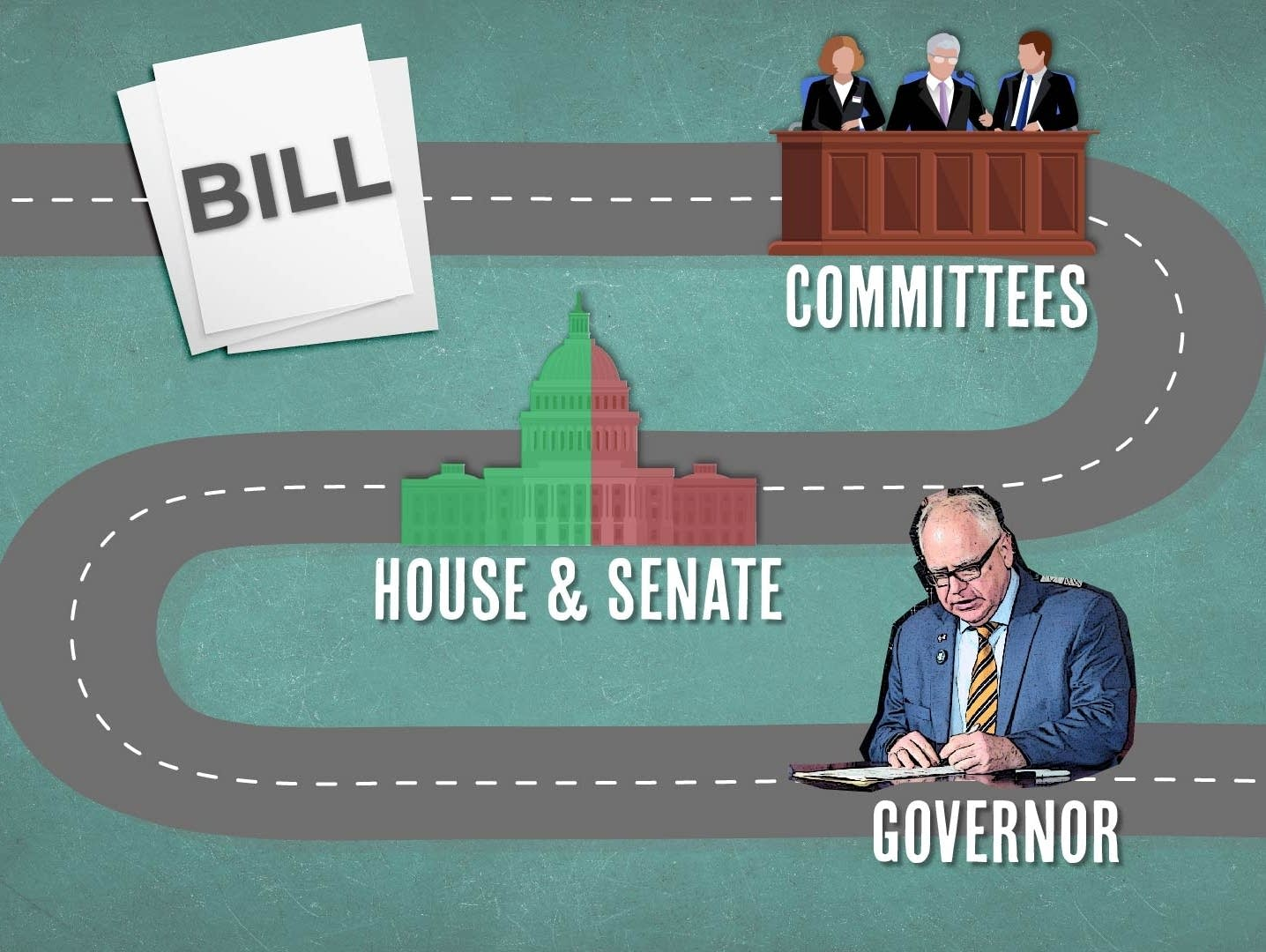 How does a bill become a law in Minnesota?