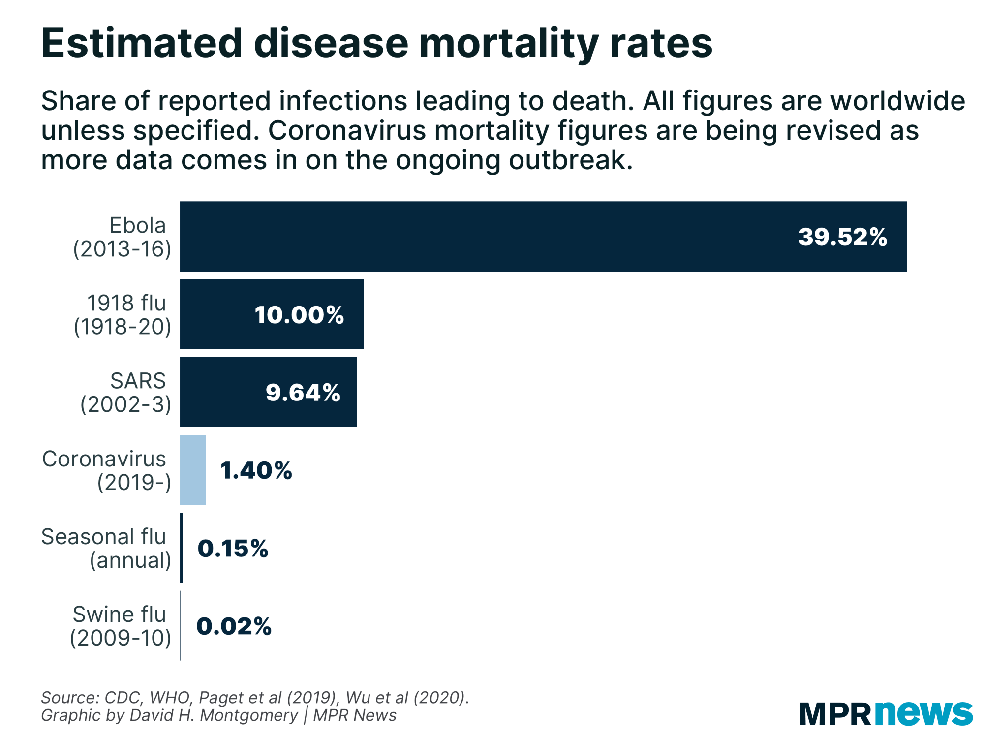 Estimated disease mortality rates