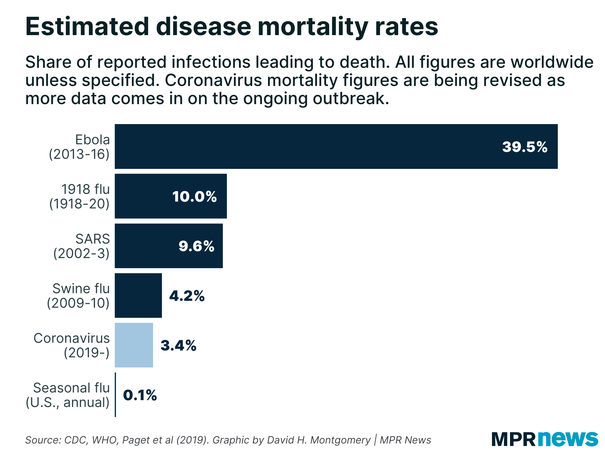 Covid 19 How It Compares With Other Diseases In 5 Charts Mpr News