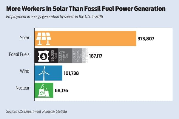 more-workers-in-solar-825