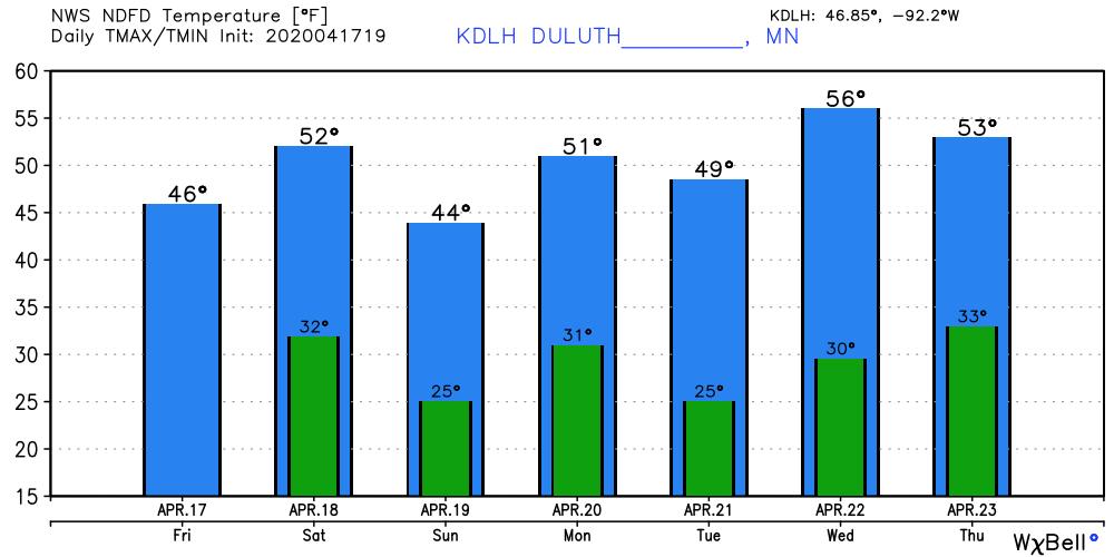 Temperature forecast for Duluth