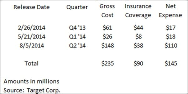 Target's breach-related costs