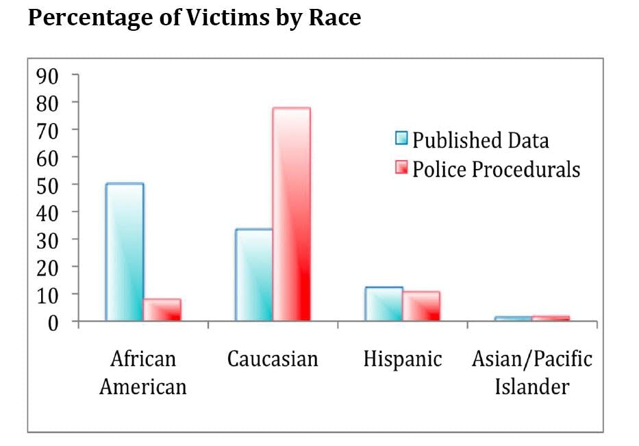 Percentage of victims by race