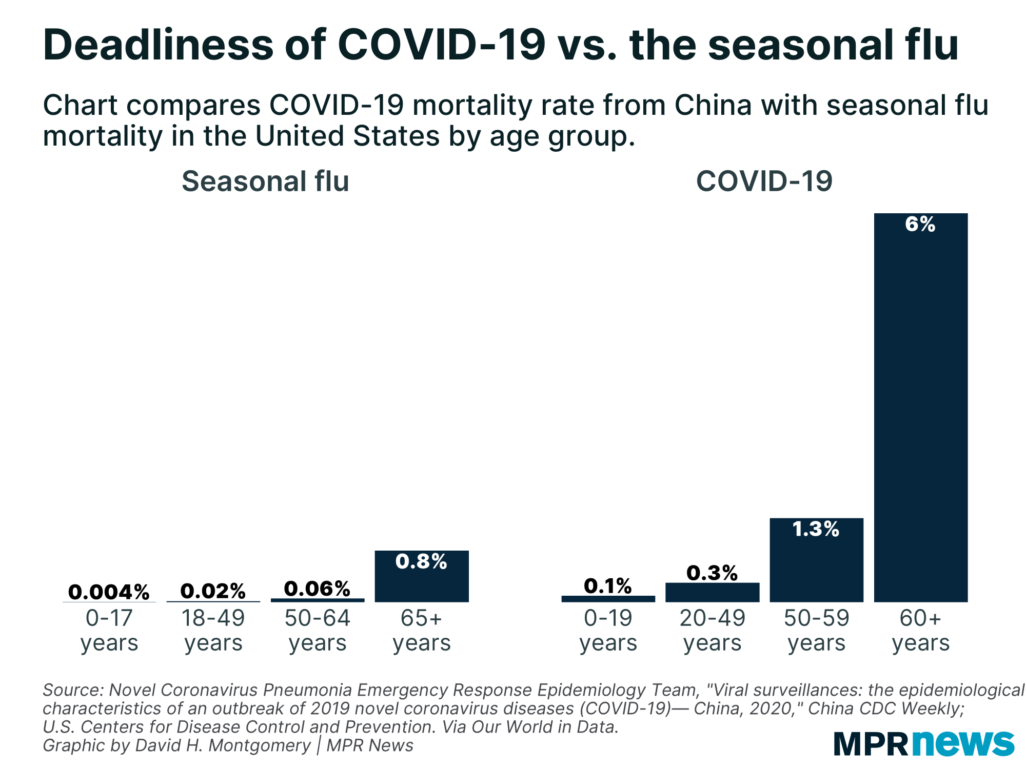 Deadliness of COVID-19 vs. the seasonal flu
