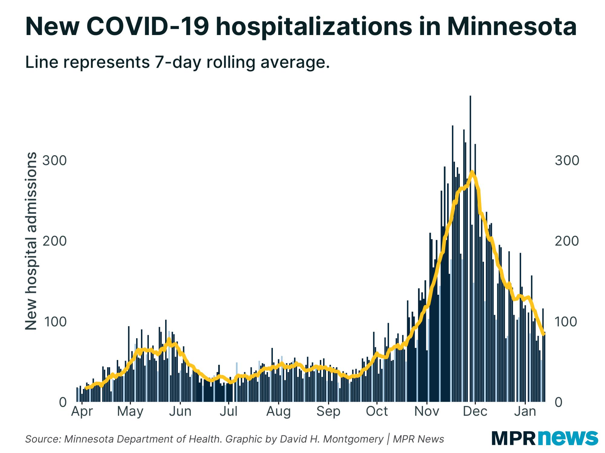 New COVID-19 hospitalization in Minnesota