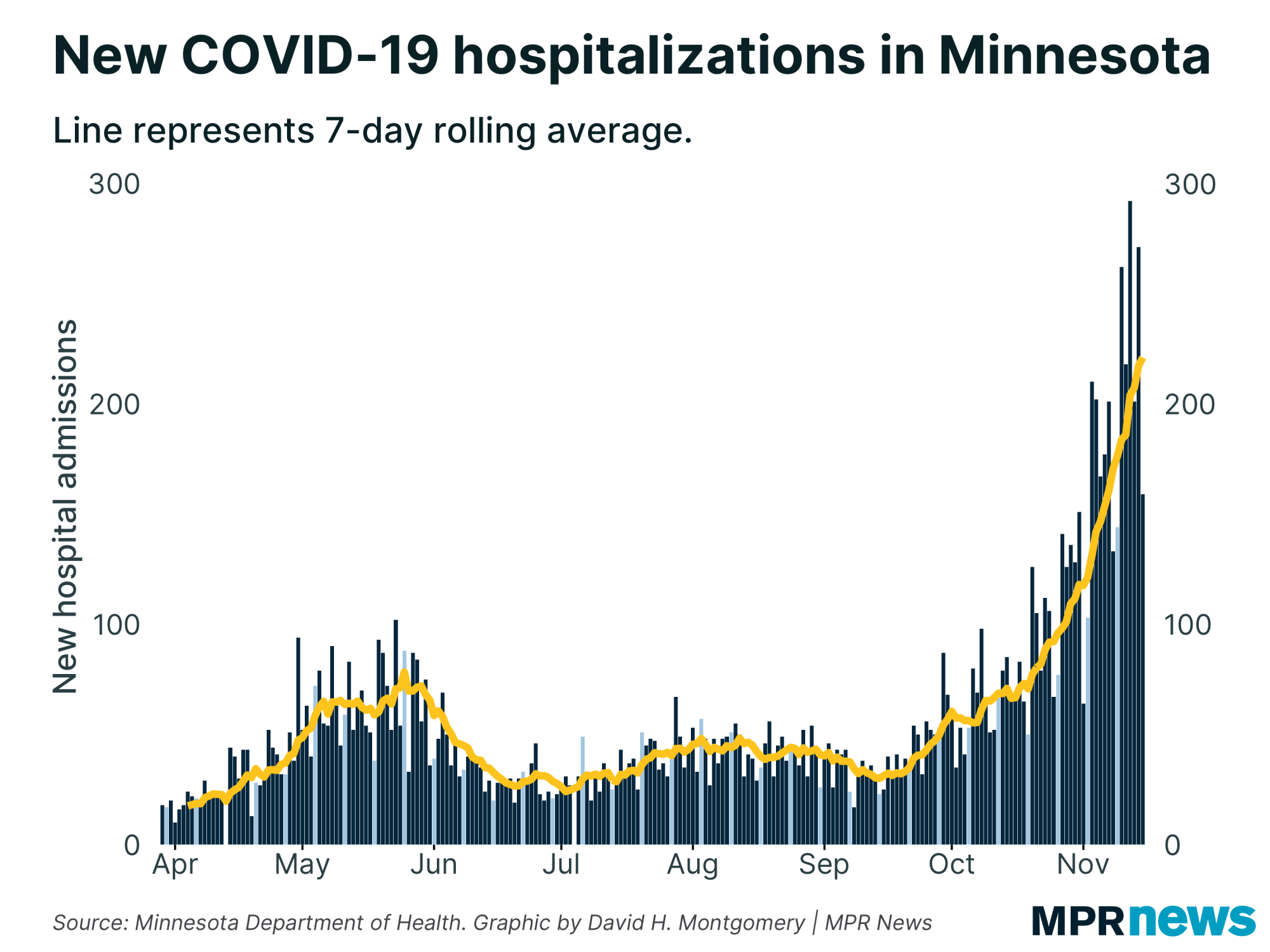 New COVID-19 hospitalizations in Minnesota