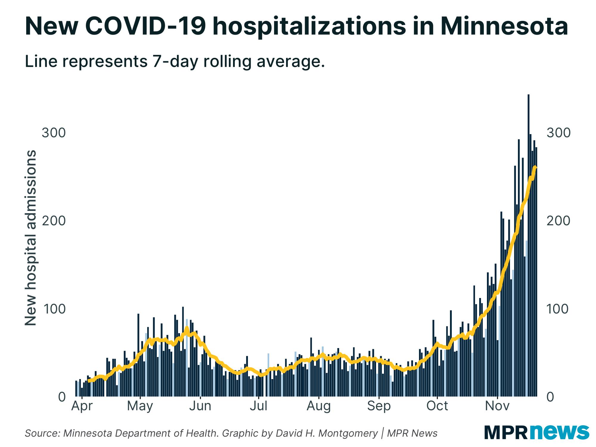 New COVID-19 hospitalizations in Minnesota