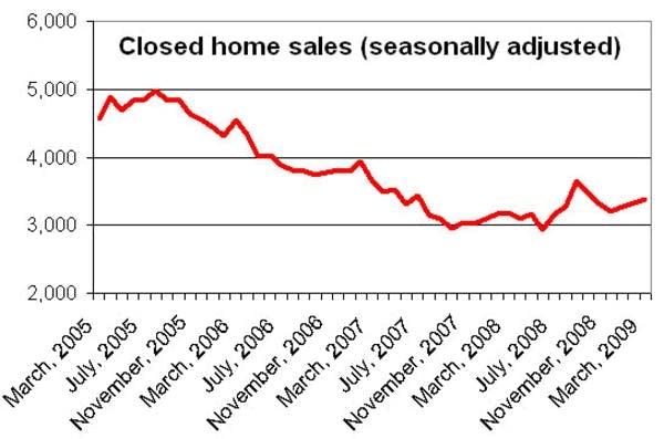 Closed home sales