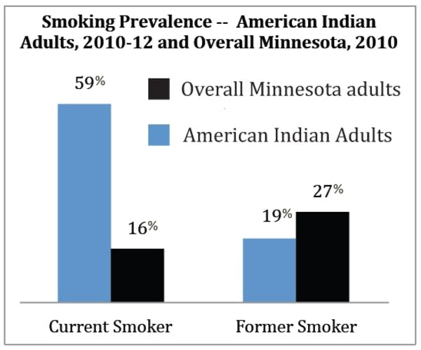 59% of American Indian adults smoke