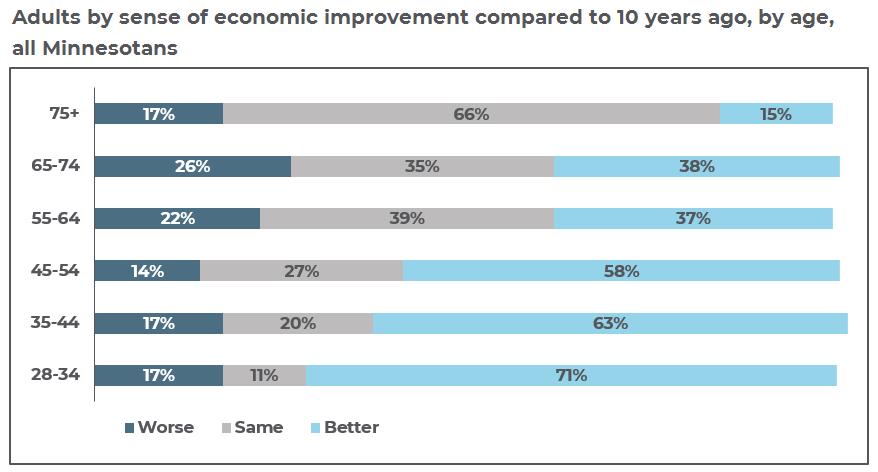 economic improvement by age graph