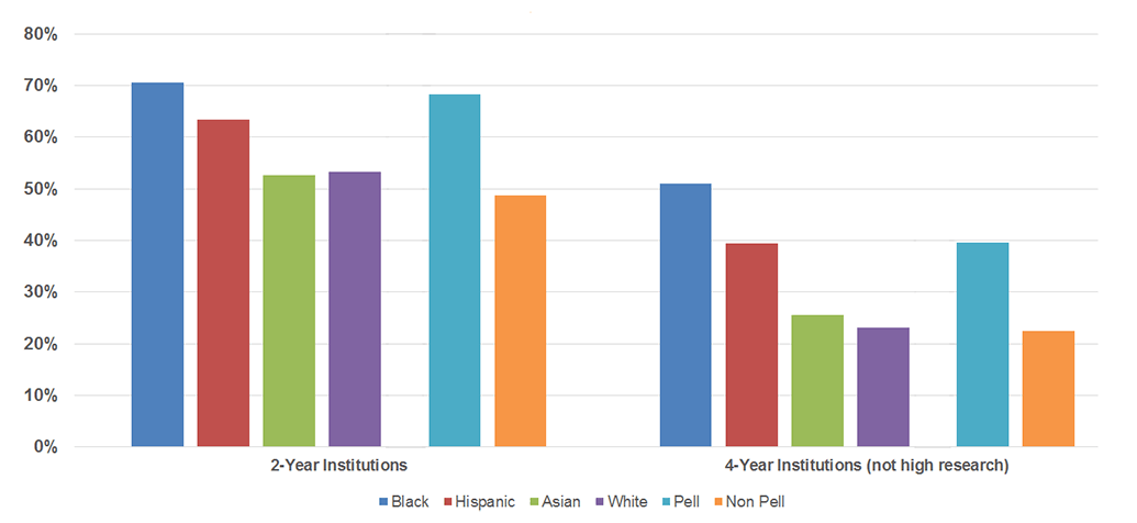 Remedial education enrollment by race, income