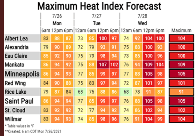 Forecast heat index values