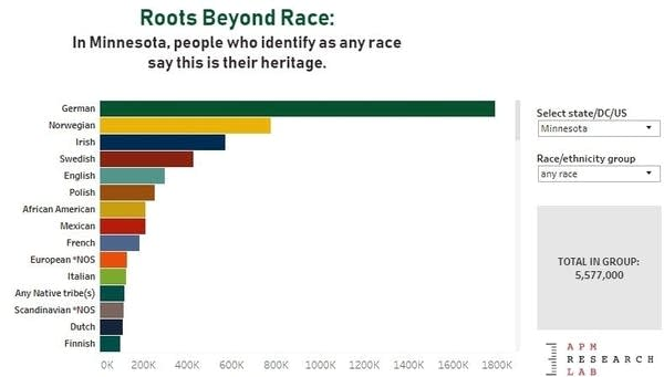 A graphic shows Minnesota heritage groups