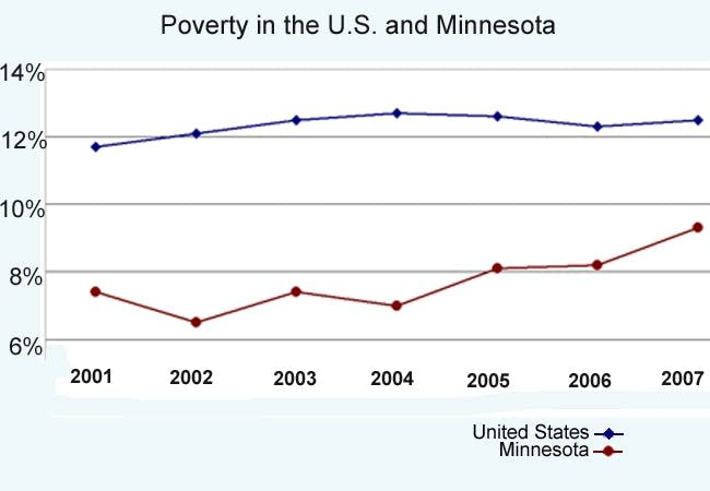 Poverty in Minnesota