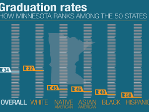 On-time graduation: How Minnesota ranks