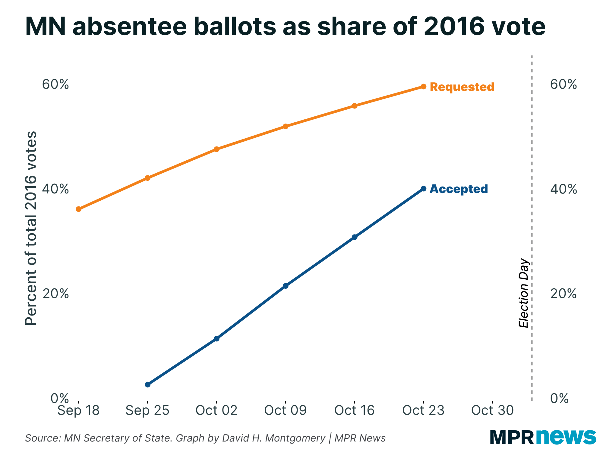 2020 absentee ballots over time, as share of 2016 voter turnout