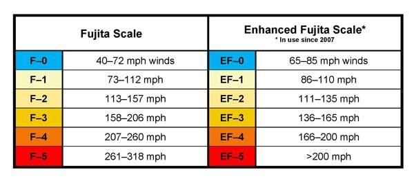 Fujita-Scale
