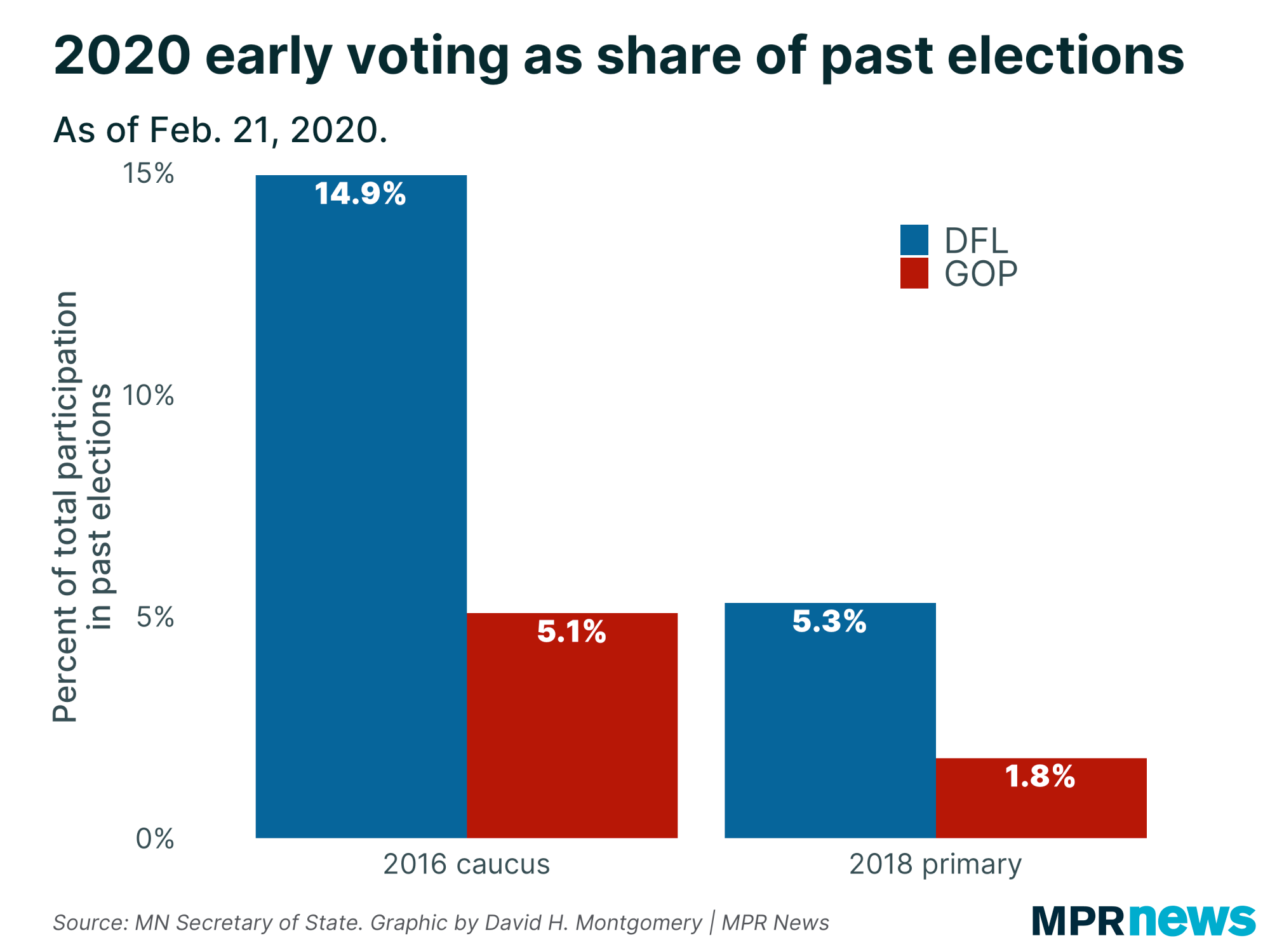 2020 early voting as share of past elections