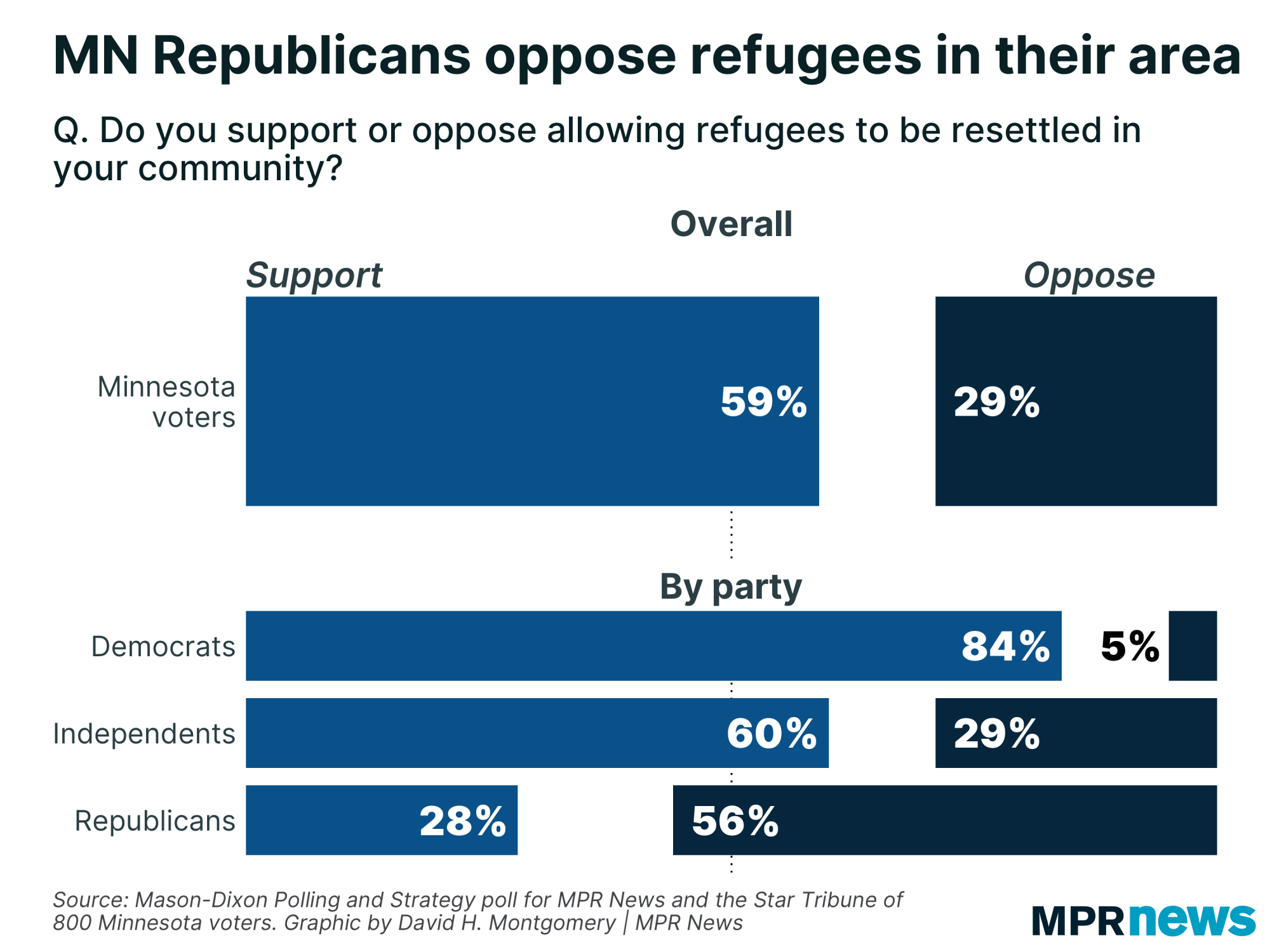 Minnesota Republicans oppose refugees in their area.