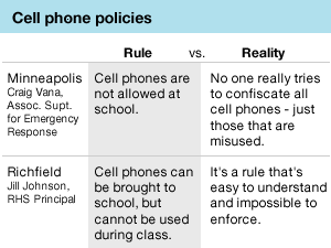 Graphic: Cell phone policies