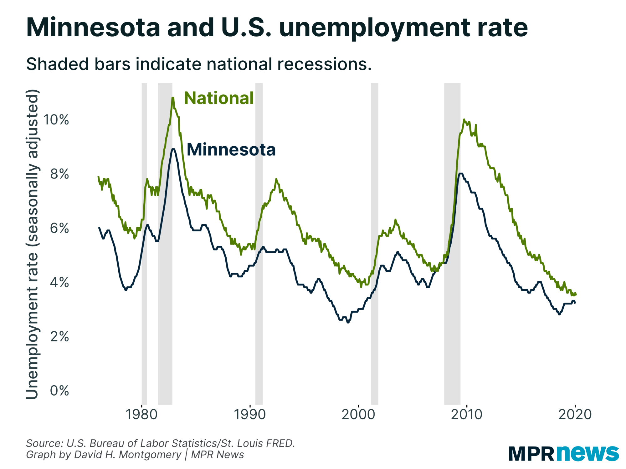 Minnesota and the U.S. unemployment rates