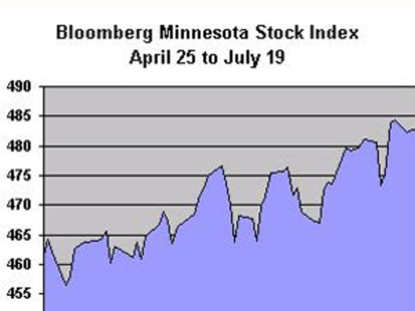 Bloomberg's Minnesota Stock Index