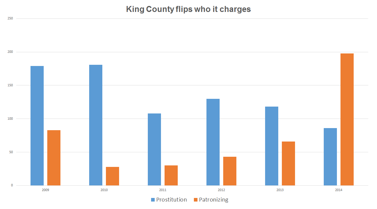 King County in Washington