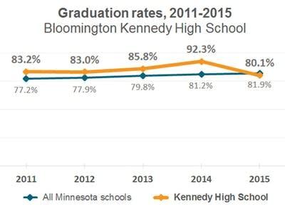 Minnesota's graduation gap: By the numbers | MPR News