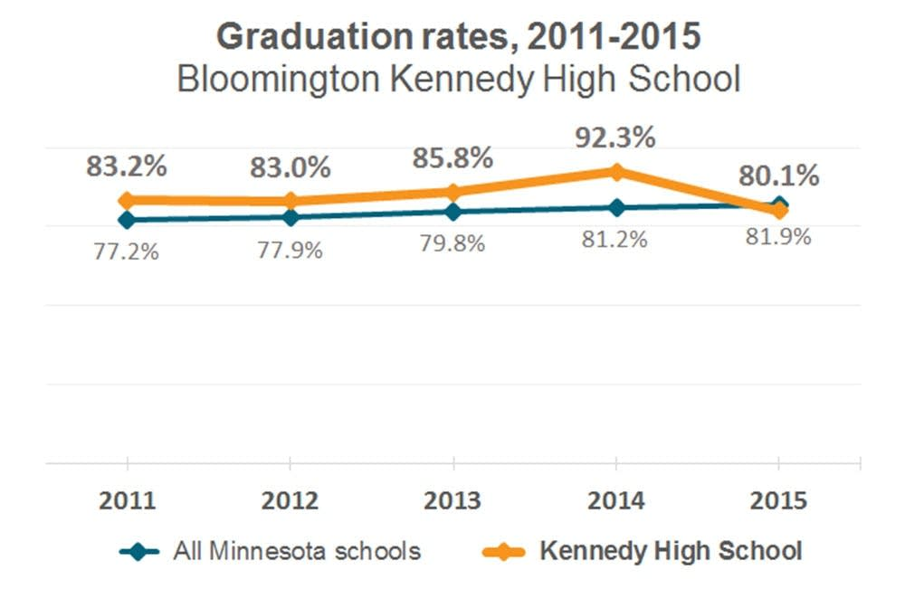 Bloomington Kennedy High School graduation rates