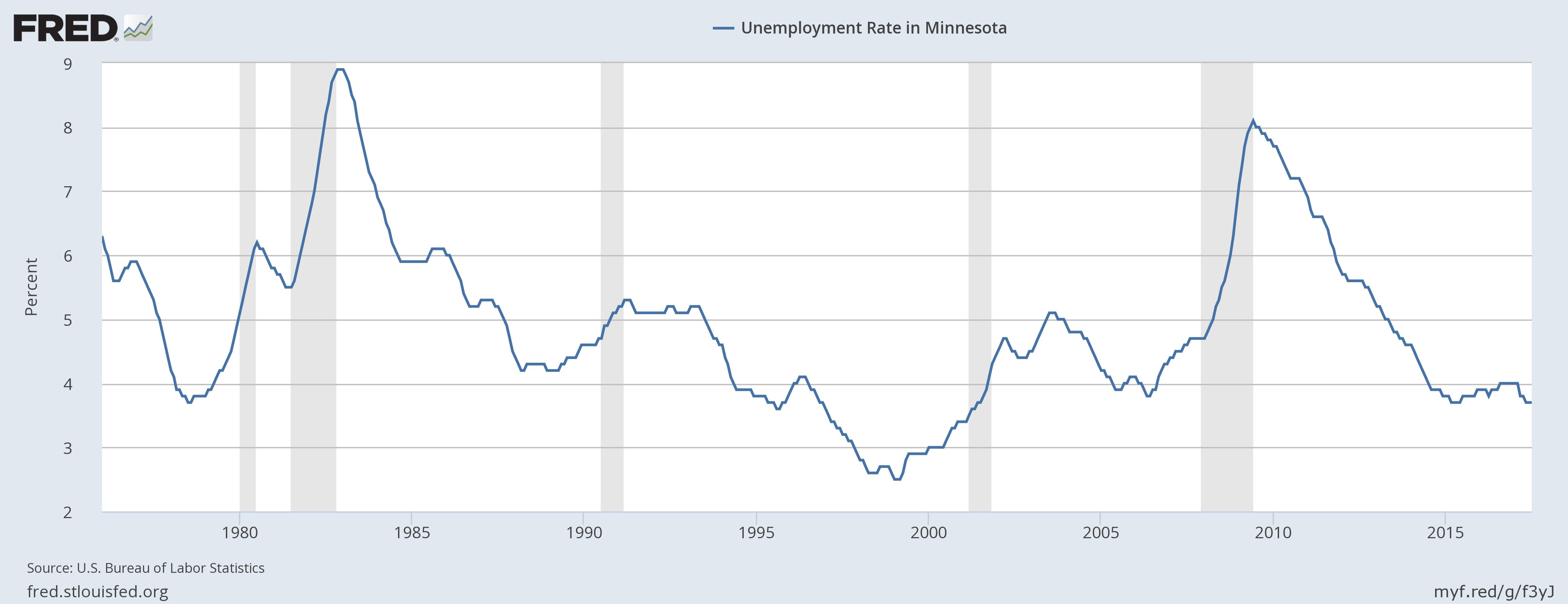 Minnesota seasonally adjusted unemployment chart
