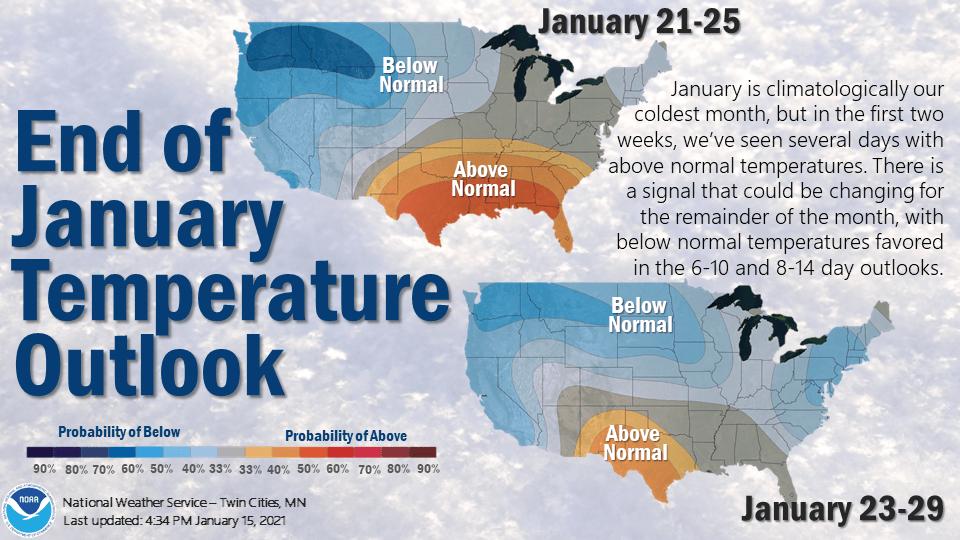 Temperature outlooks