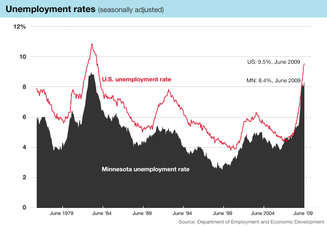 Graphic: Unemployment rates